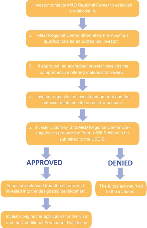 Procedures-Chart