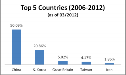 top-5-eb-5-countries